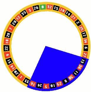 Zone de la roulette francaise, Le Tiers du Cylindre